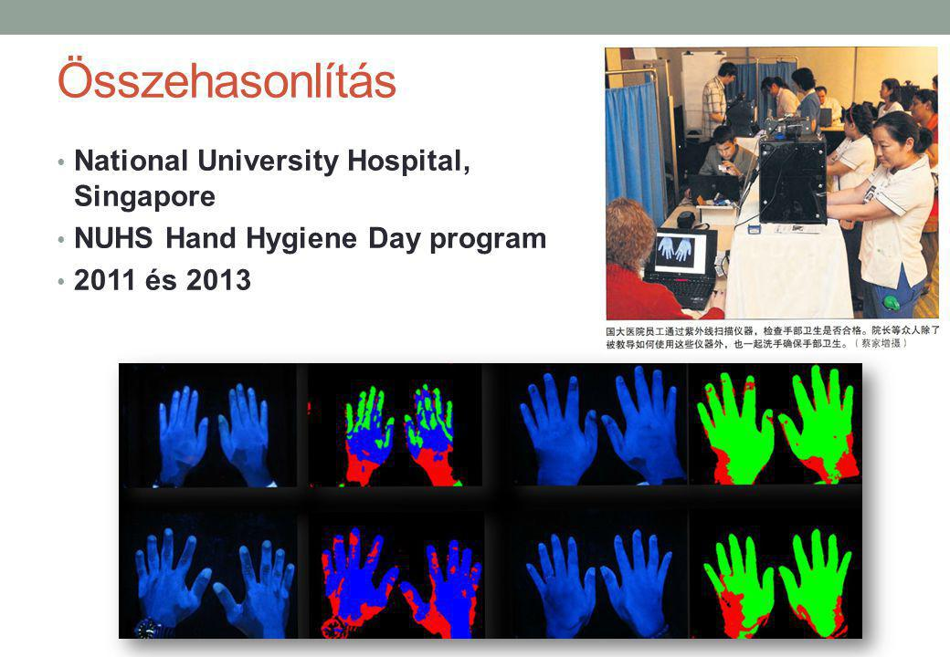 Összehasonlítás National University Hospital, Singapore NUHS Hand Hygiene Day program 2011 és 2013