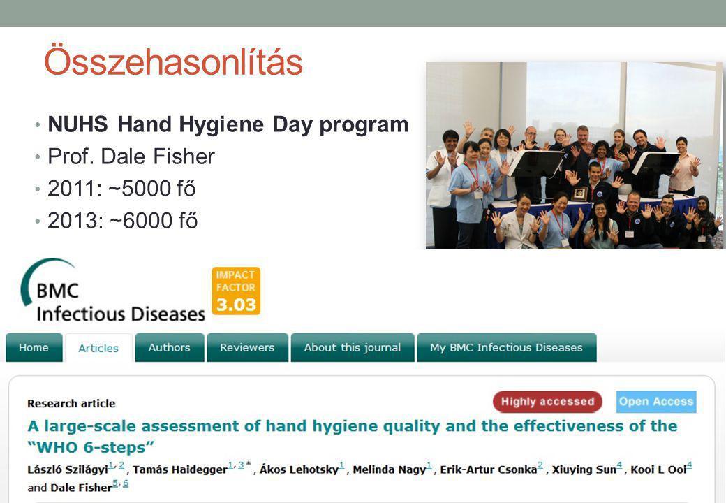 Összehasonlítás NUHS Hand Hygiene Day program Prof. Dale Fisher 2011: ~5000 fő 2013: ~6000 fő 27% és 34% bukási arány