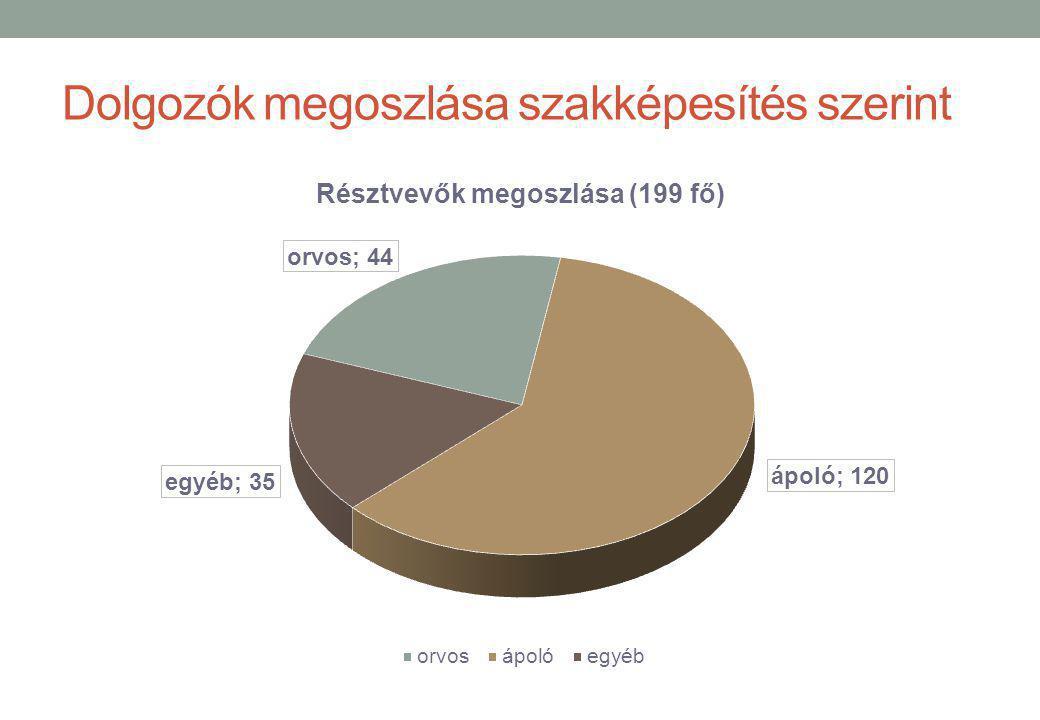 Dolgozók megoszlása szakképesítés szerint II. Résztvevők: 35 fő