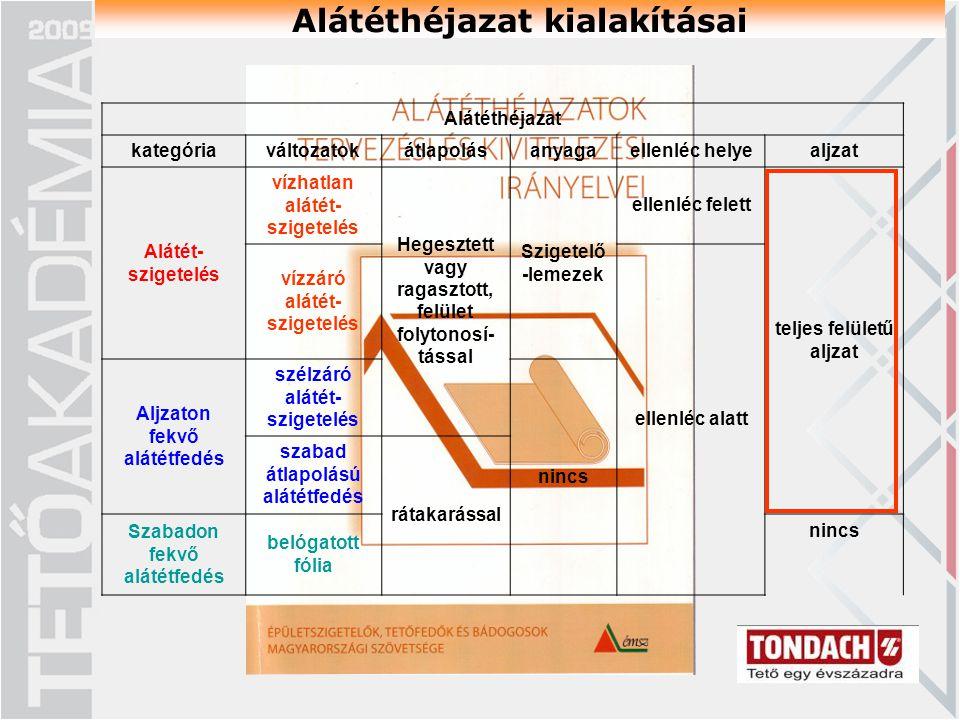 Alátéthéjazat kategóriaváltozatokátlapolásanyagaellenléc helyealjzat Alátét- szigetelés vízhatlan alátét- szigetelés Hegesztett vagy ragasztott, felület folytonosí- tással Szigetelő -lemezek ellenléc felett teljes felületű aljzat vízzáró alátét- szigetelés ellenléc alatt Aljzaton fekvő alátétfedés szélzáró alátét- szigetelés nincs szabad átlapolású alátétfedés rátakarással Szabadon fekvő alátétfedés belógatott fólia nincs Alátéthéjazat kialakításai