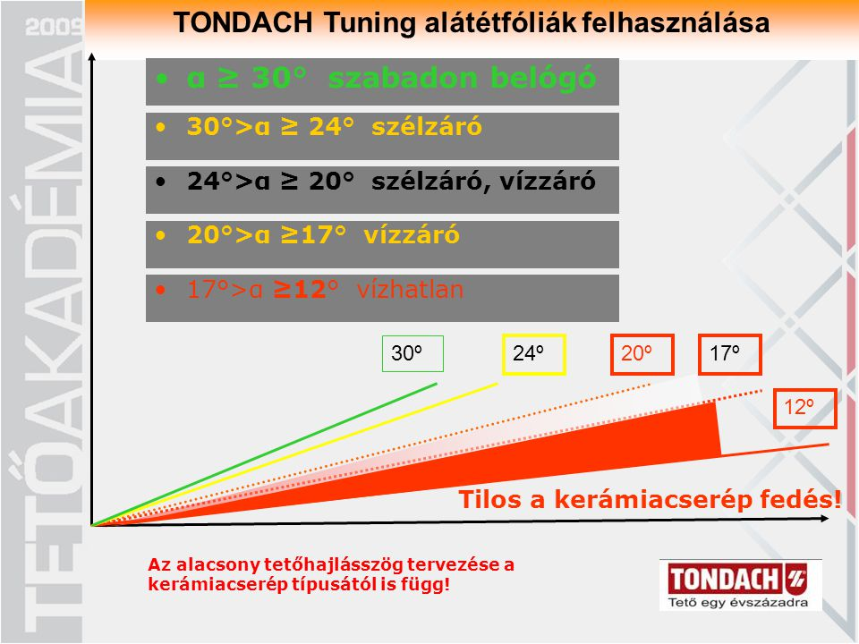 TONDACH Tuning alátétfóliák felhasználása 12º 17º20º24º 30º Tilos a kerámiacserép fedés! α ≥ 30° szabadon belógó 30°>α ≥ 24° szélzáró 24°>α ≥ 20° szél