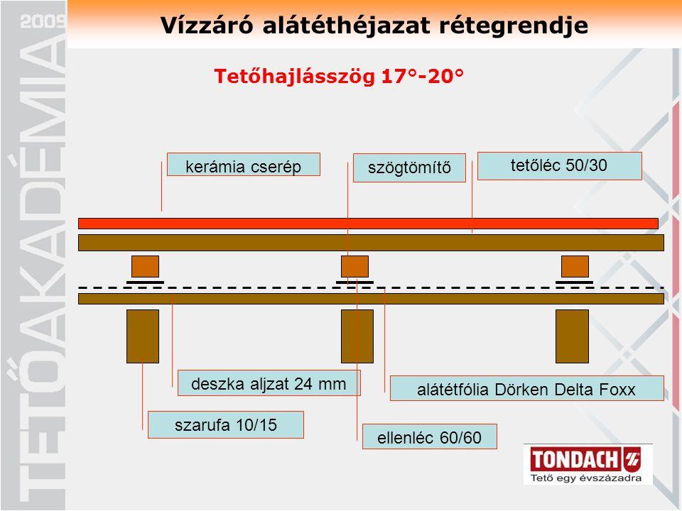 Vízzáró alátéthéjazat rétegrendje szarufa 10/15 deszka aljzat 24 mm kerámia cserép szögtömítő tetőléc 50/30 alátétfólia Dörken Delta Foxx ellenléc 60/60 Tetőhajlásszög 17°-20°