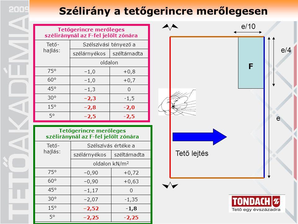 F Szélirány a tetőgerincre merőlegesen Tetőgerincre merőleges széliránynál az F-fel jelölt zónára Tető- hajlás: Szélszívási tényező a szélárnyékosszéltámadta oldalon 75°–1,0+0,8 60°–1,0+0,7 45°–1,30 30°–2,3-1,5 15°–2,8-2,0 5°–2,5-2,5 e/10 e e/4 Tetőgerincre merőleges széliránynál az F-fel jelölt zónára Tető- hajlás: Szélszívás értéke a szélárnyékosszéltámadta oldalon kN/m 2 75°–0,90+0,72 60°–0,90+0,63 45°–1,170 30°–2,07-1,35 15°–2,52-1,8 5°–2,25-2,25 Tető lejtés