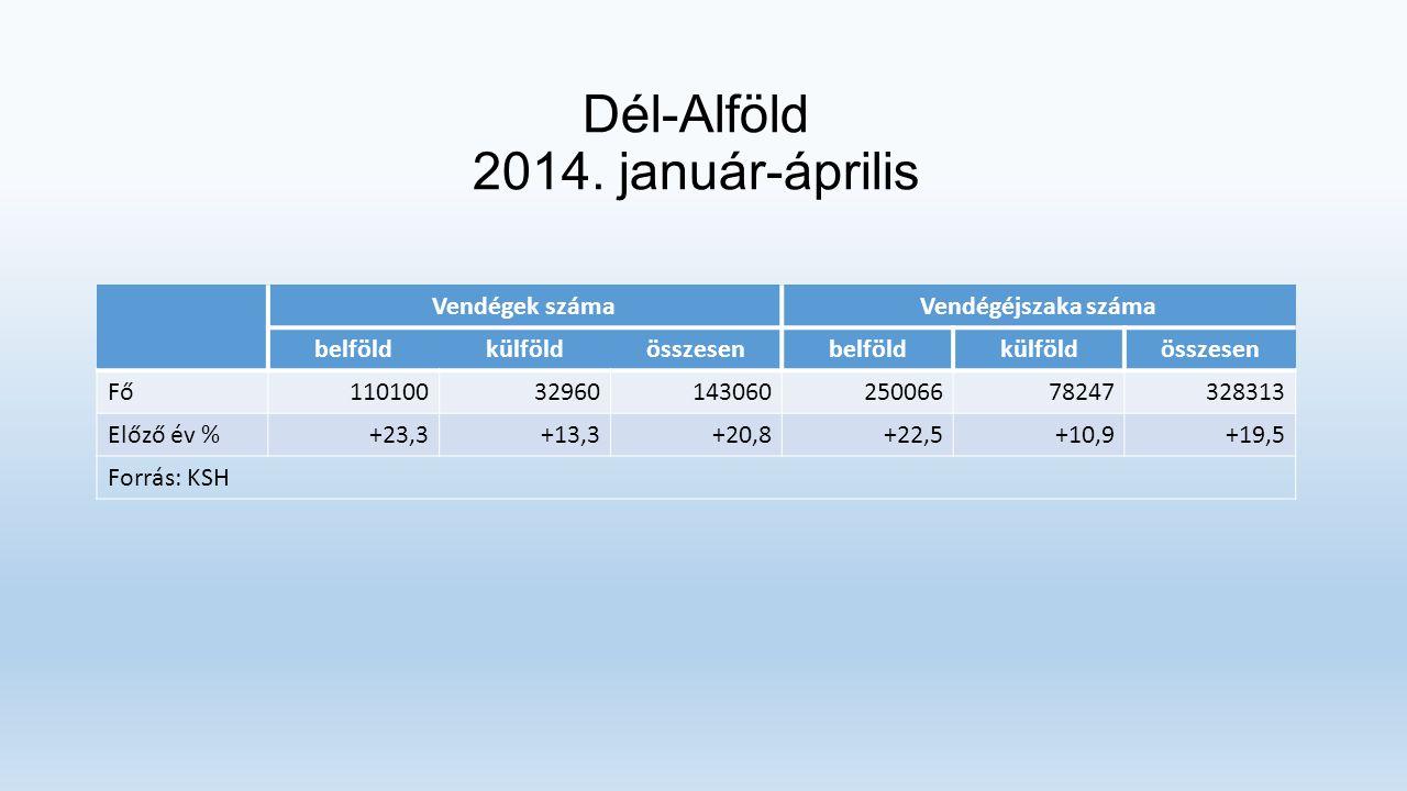 Dél-Alföld - fő küldőpiacok 2014.
