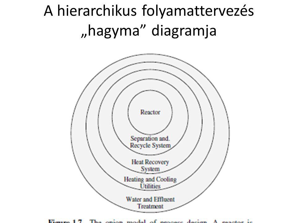 """A hierarchikus folyamattervezés """"hagyma"""" diagramja"""