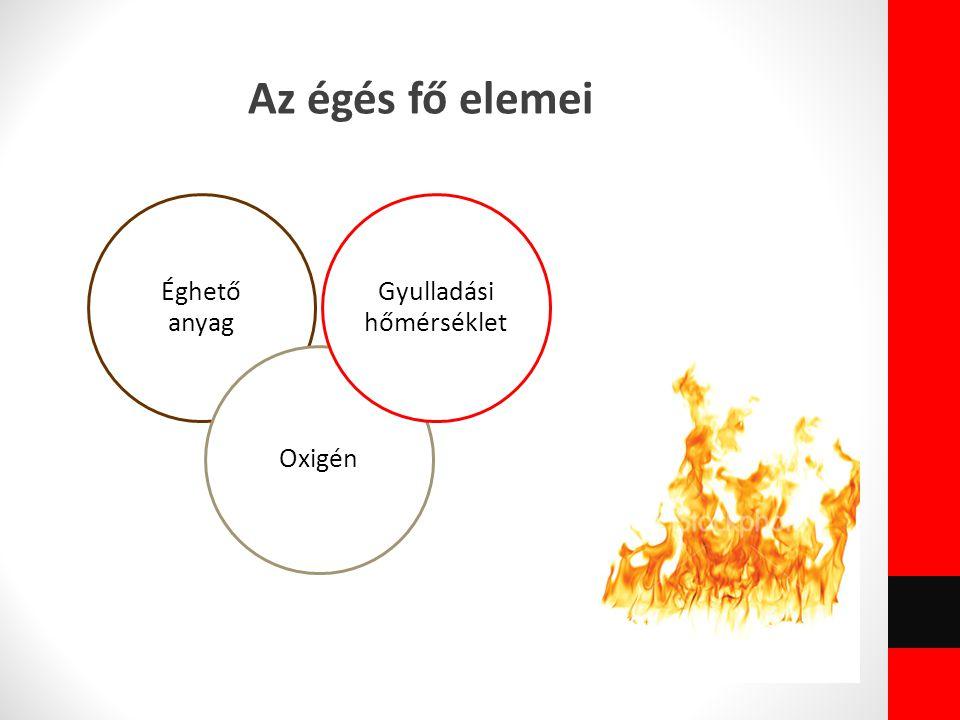 Az égés fő elemei Éghető anyag Oxigén Gyulladási hőmérséklet