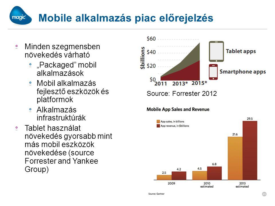 """Mobile alkalmazás piac előrejelzés Minden szegmensben növekedés várható """"Packaged mobil alkalmazások Mobil alkalmazás fejlesztő eszközök és platformok Alkalmazás infrastruktúrák Tablet használat növekedés gyorsabb mint más mobil eszközök növekedése (source Forrester and Yankee Group) Source: Forrester 2012"""