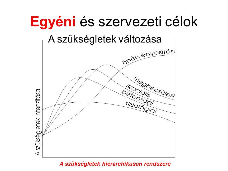 Egyéni és szervezeti célok A minőségi jellemzőkkel szembeni elvárások, a Kano-modell