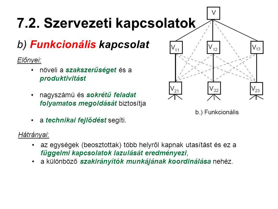 7.2. Szervezeti kapcsolatok b) Funkcionális kapcsolat Előnyei: növeli a szakszerűséget és a produktivitást nagyszámú és sokrétű feladat folyamatos meg