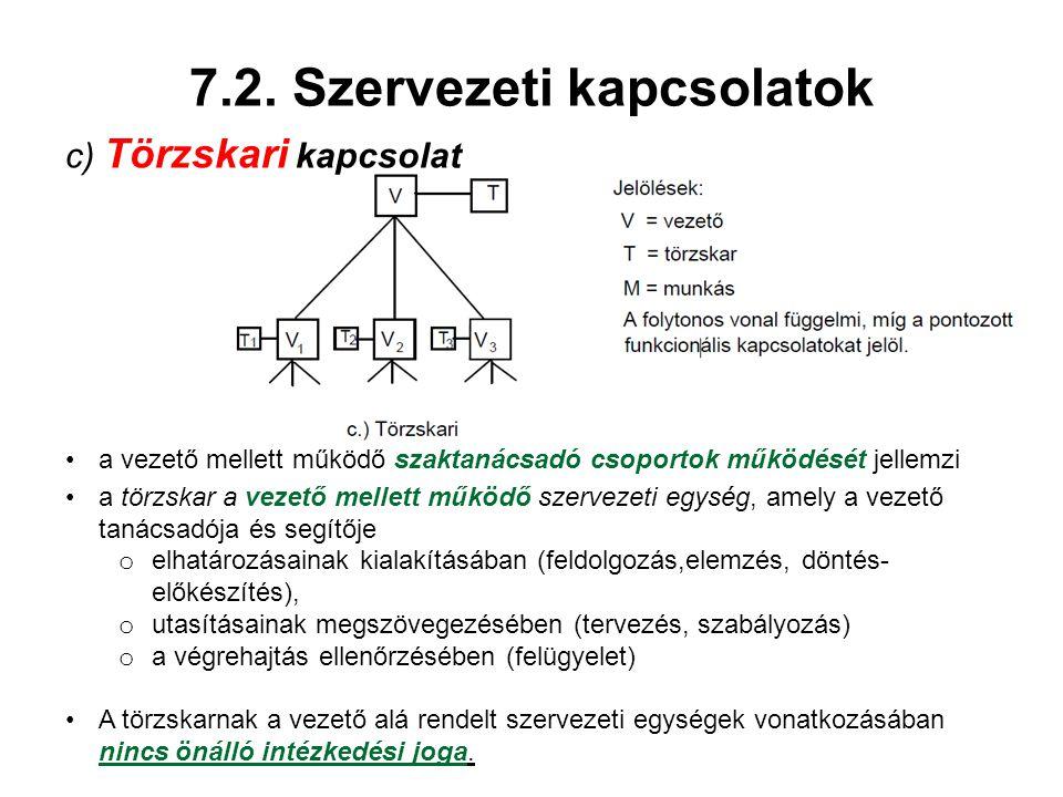 7.2. Szervezeti kapcsolatok c) Törzskari kapcsolat a vezető mellett működő szaktanácsadó csoportok működését jellemzi a törzskar a vezető mellett műkö