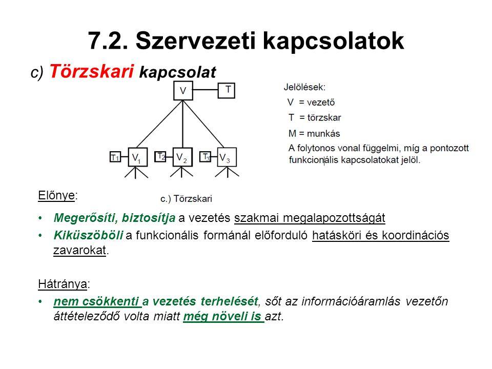 7.2. Szervezeti kapcsolatok c) Törzskari kapcsolat Előnye: Megerősíti, biztosítja a vezetés szakmai megalapozottságát Kiküszöböli a funkcionális formá