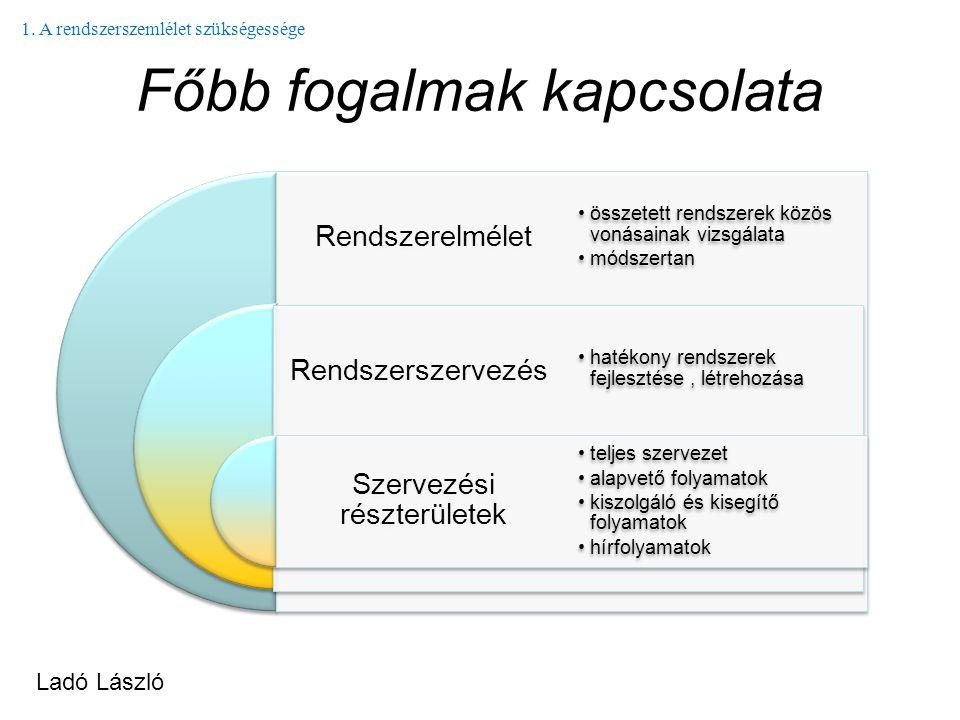Főbb fogalmak kapcsolata Rendszerelmélet Rendszerszervezés Szervezési részterületek összetett rendszerek közös vonásainak vizsgálata módszertan hatéko