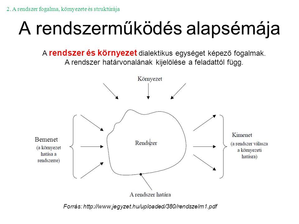 A rendszerműködés alapsémája Forrás: http://www.jegyzet.hu/uploaded/380/rendszelm1.pdf A rendszer és környezet dialektikus egységet képező fogalmak. A