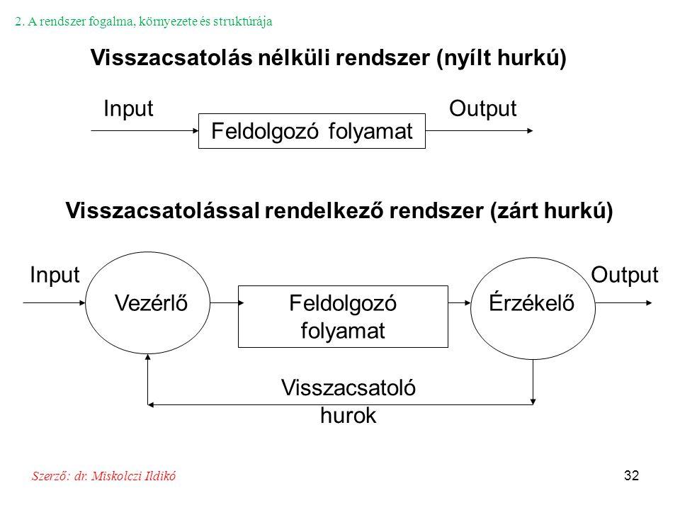 32 Feldolgozó folyamat InputOutput Feldolgozó folyamat InputOutput ÉrzékelőVezérlő Visszacsatoló hurok Visszacsatolás nélküli rendszer (nyílt hurkú) V