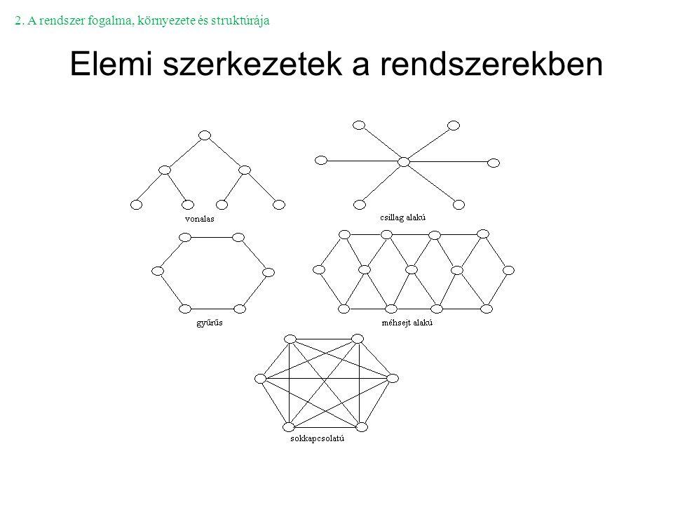 Elemi szerkezetek a rendszerekben 2. A rendszer fogalma, környezete és struktúrája