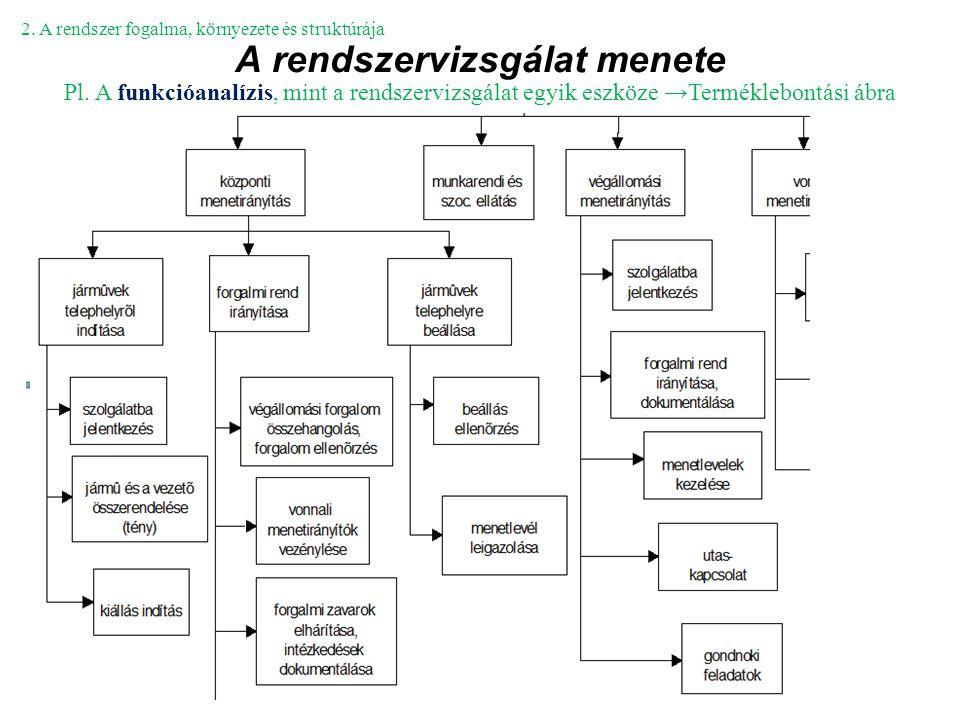A rendszervizsgálat menete 2. A rendszer fogalma, környezete és struktúrája Pl. A funkcióanalízis, mint a rendszervizsgálat egyik eszköze →Terméklebon