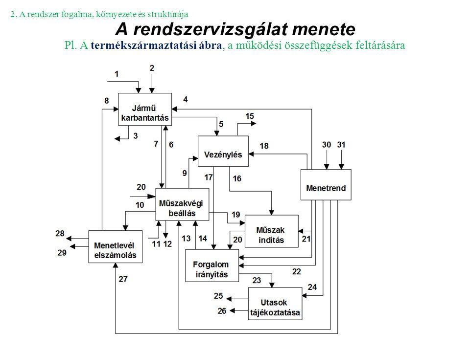 A rendszervizsgálat menete 2. A rendszer fogalma, környezete és struktúrája Pl. A termékszármaztatási ábra, a működési összefüggések feltárására