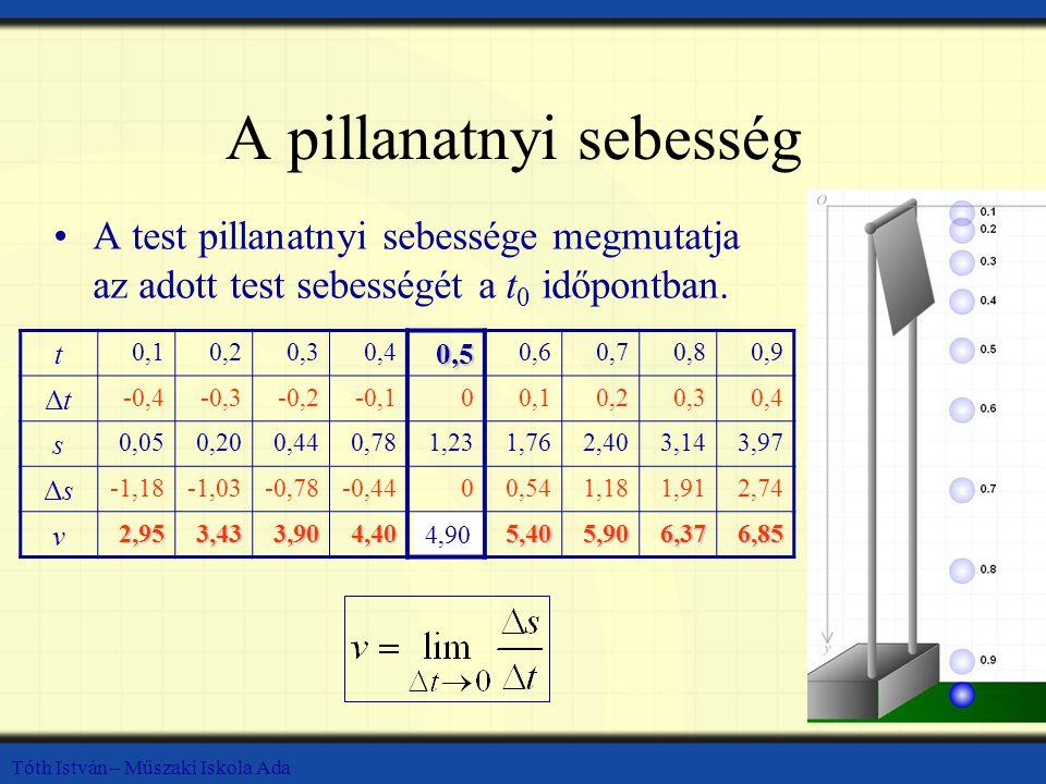 Tóth István – Műszaki Iskola Ada A pillanatnyi sebesség A test pillanatnyi sebessége megmutatja az adott test sebességét a t 0 időpontban. t 0,10,20,3
