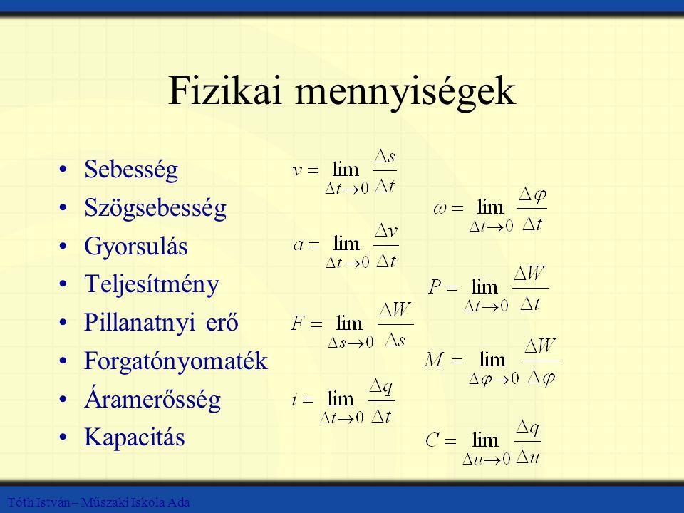 Az összetett függvény deriváltja A függvény deriváltja