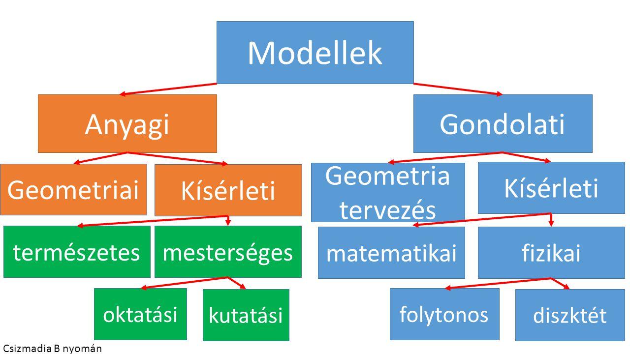 Modellek AnyagiGondolati Geometriai Kísérleti természetesmesterséges oktatási kutatási Geometria tervezés Kísérleti matematikaifizikai folytonos diszk