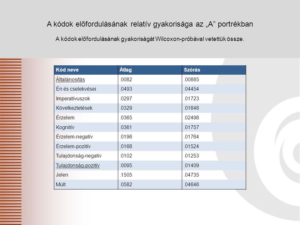 Oktatáskutató és Fejlesztő Intézet Kód neveÁtlagSzórás Általánosítás.0082.00885 Én és cselekvései.0493.04454 Imperatívuszok.0297.01723 Következtetések