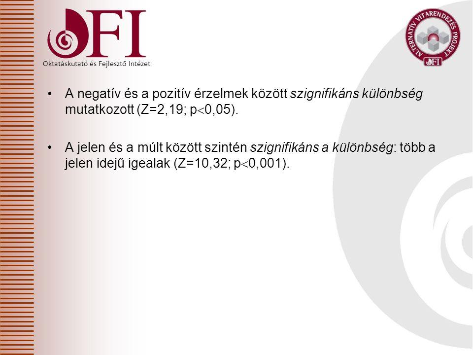 Oktatáskutató és Fejlesztő Intézet A negatív és a pozitív érzelmek között szignifikáns különbség mutatkozott (Z=2,19; p  0,05). A jelen és a múlt köz