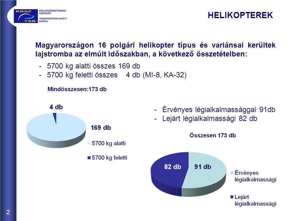 2 Magyarországon 16 polgári helikopter típus és variánsai kerültek lajstromba az elmúlt időszakban, a következő összetételben: -5700 kg alatti összes 169 db -5700 kg feletti összes 4 db (MI-8, KA-32) -Érvényes légialkalmassággal 91db -Lejárt légialkalmassági 82 db HELIKOPTEREK