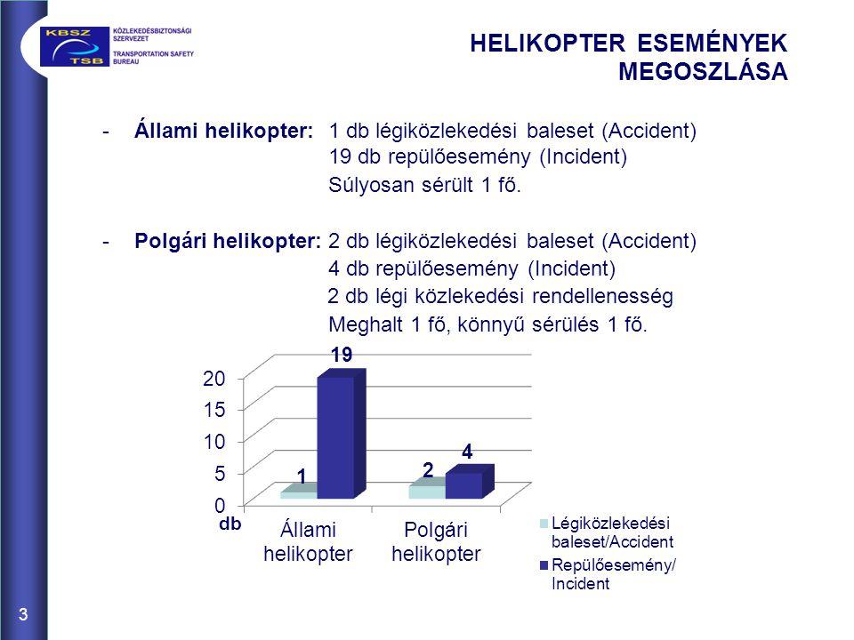 3 -Állami helikopter: 1 db légiközlekedési baleset (Accident) 19 db repülőesemény (Incident) Súlyosan sérült 1 fő.