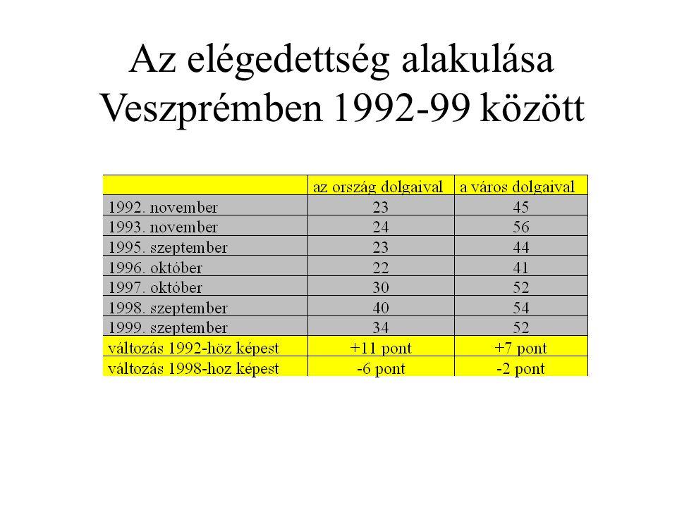 Az elégedettség alakulása Veszprémben 1992-99 között