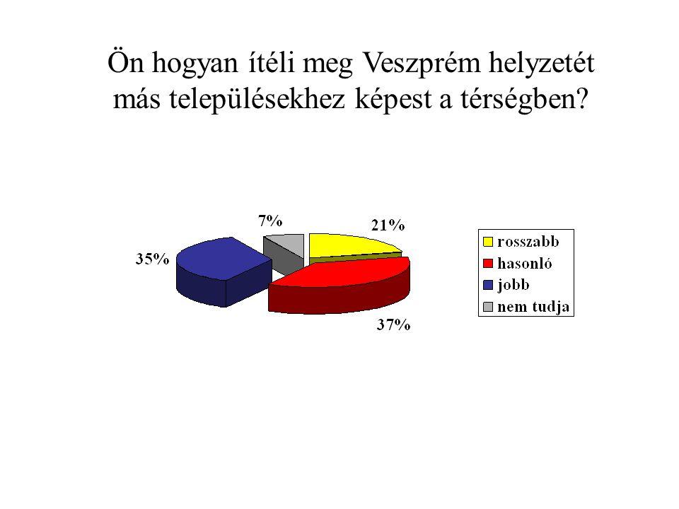 Ön hogyan ítéli meg Veszprém helyzetét más településekhez képest a térségben?