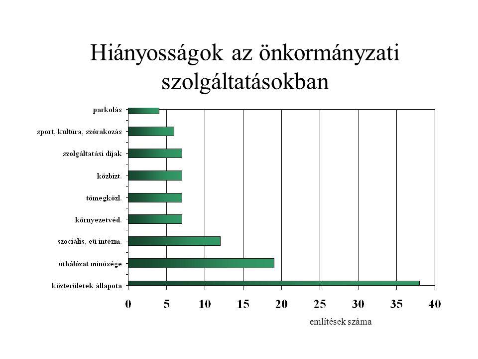 Hiányosságok az önkormányzati szolgáltatásokban említések száma