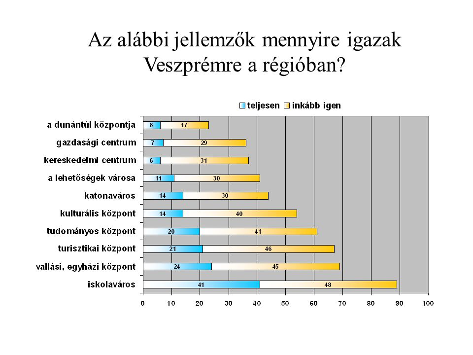 Az alábbi jellemzők mennyire igazak Veszprémre a régióban?