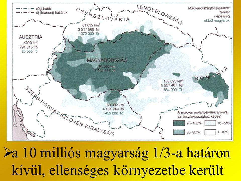  a 10 milliós magyarság 1/3-a határon kívül, ellenséges környezetbe került