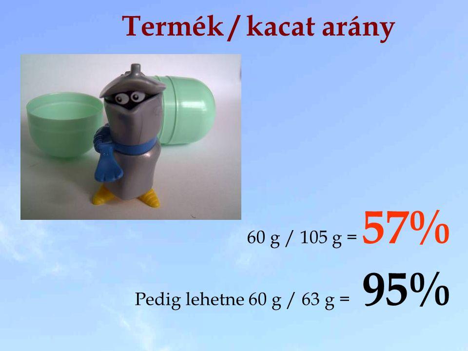 Termék / kacat arány 60 g / 105 g = 57% Pedig lehetne 60 g / 63 g = 95%