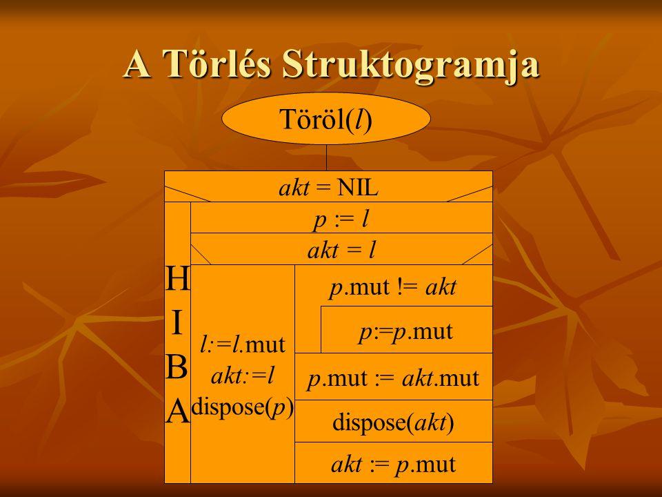 A Törlés Struktogramja Töröl(l) akt = NIL p := l HIBAHIBA akt = l l:=l.mut akt:=l dispose(p) p.mut != akt p:=p.mut p.mut := akt.mut dispose(akt) akt := p.mut