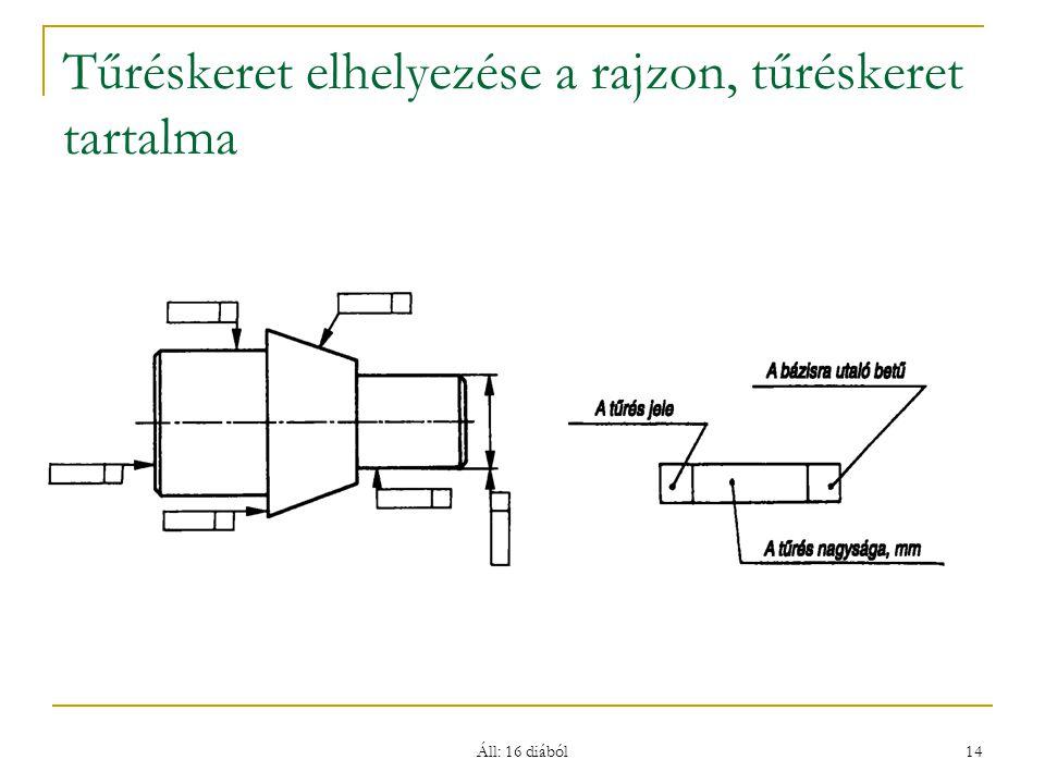 Áll: 16 diából 14 Tűréskeret elhelyezése a rajzon, tűréskeret tartalma