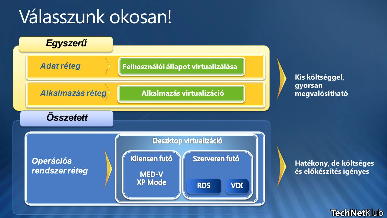 Adat réteg Felhasználói állapot virtualizálása Alkalmazás réteg Alkalmazás virtualizáció Operációs rendszer réteg
