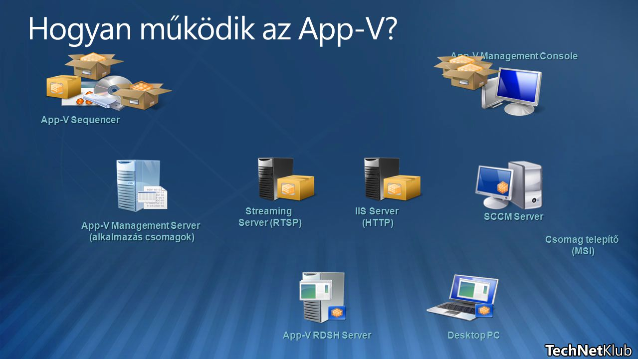 App-V Sequencer App-V Management Server (alkalmazás csomagok) App-V Management Console App-V RDSH Server Desktop PC Streaming Server (RTSP) IIS Server (HTTP) Csomag telepítő (MSI) (MSI) SCCM Server