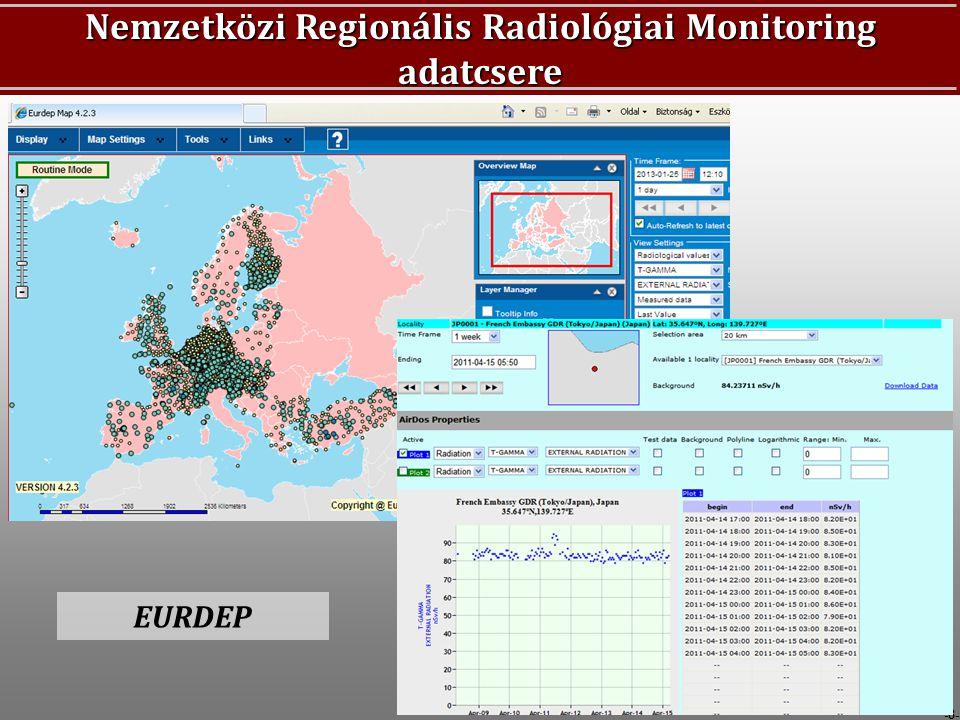 -8- Nemzetközi Regionális Radiológiai Monitoring adatcsere EURDEP