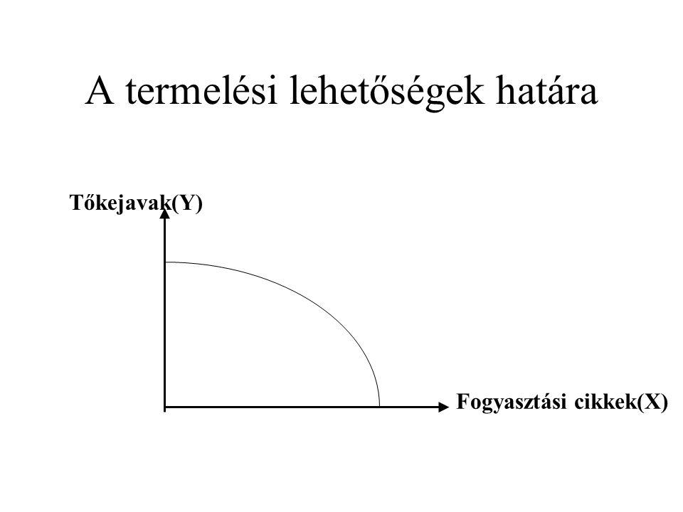 A termelési lehetőségek határa A termelési lehetőségek határa-görbe: azon termékkombinációk halmaza, amelyeket egy gazdaság a rendelkezésre álló erőfo