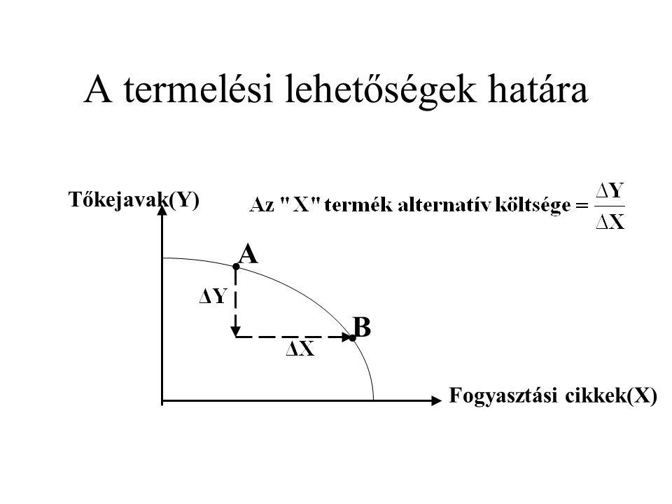 A termelési lehetőségek határa Fogyasztási cikkek(X) Tőkejavak(Y) ∙ ∙ ∙ H K L