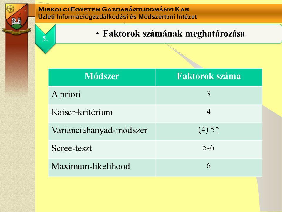 Miskolci Egyetem Gazdaságtudományi Kar Üzleti Információgazdálkodási és Módszertani Intézet 5. Faktorok számának meghatározása MódszerFaktorok száma A