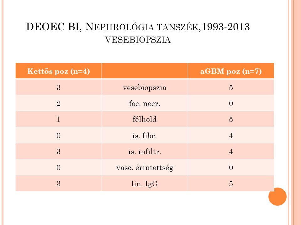DEOEC BI, N EPHROLÓGIA TANSZÉK,1993-2013 VESEBIOPSZIA Kettős poz (n=4)aGBM poz (n=7) 3vesebiopszia5 2foc. necr.0 1félhold5 0 is. fibr.4 3is. infiltr.4