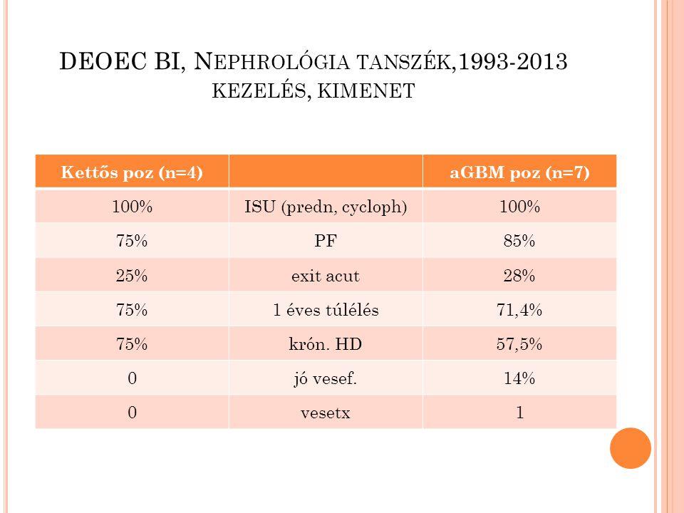DEOEC BI, N EPHROLÓGIA TANSZÉK,1993-2013 KEZELÉS, KIMENET Kettős poz (n=4)aGBM poz (n=7) 100%ISU (predn, cycloph)100% 75%PF85% 25%exit acut28% 75%1 éves túlélés71,4% 75%krón.