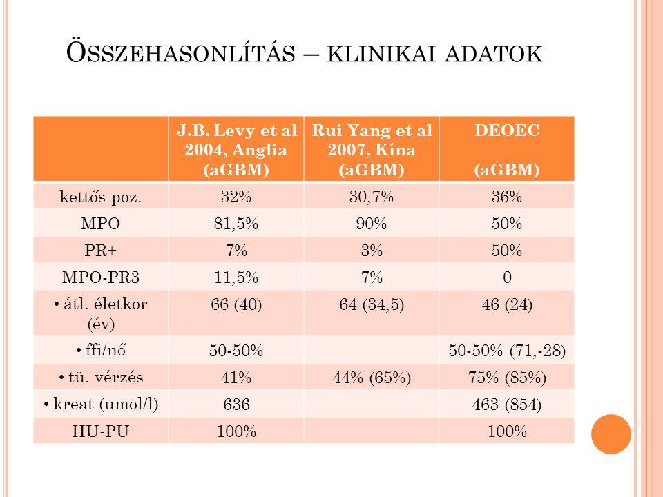 Ö SSZEHASONLÍTÁS – KLINIKAI ADATOK J.B. Levy et al 2004, Anglia (aGBM) Rui Yang et al 2007, Kína (aGBM) DEOEC (aGBM) kettős poz.32%30,7%36% MPO81,5%90