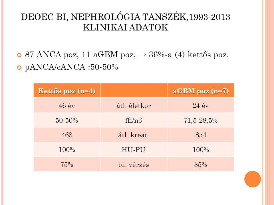 DEOEC BI, NEPHROLÓGIA TANSZÉK,1993-2013 KLINIKAI ADATOK 87 ANCA poz, 11 aGBM poz, → 36%-a (4) kettős poz. pANCA/cANCA :50-50% Kettős poz (n=4) aGBM po