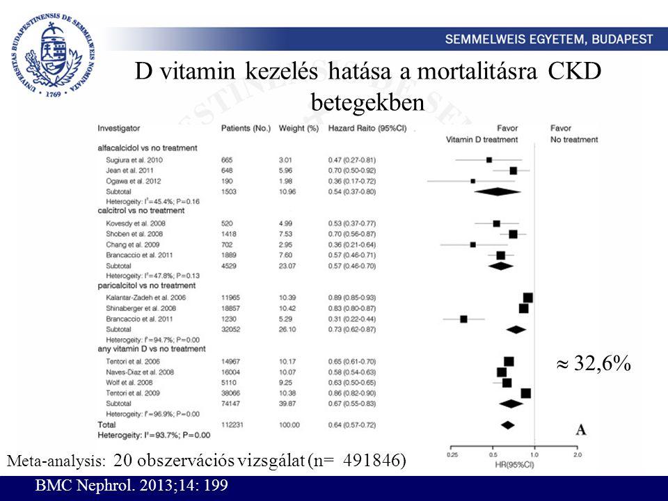 D vitamin kezelés hatása a mortalitásra CKD betegekben Meta-analysis: 20 obszervációs vizsgálat (n= 491846) BMC Nephrol. 2013;14: 199  32,6%