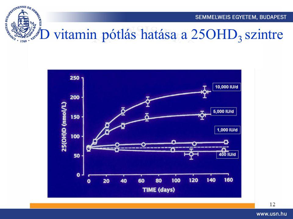 112 D vitamin pótlás hatása a 25OHD 3 szintre