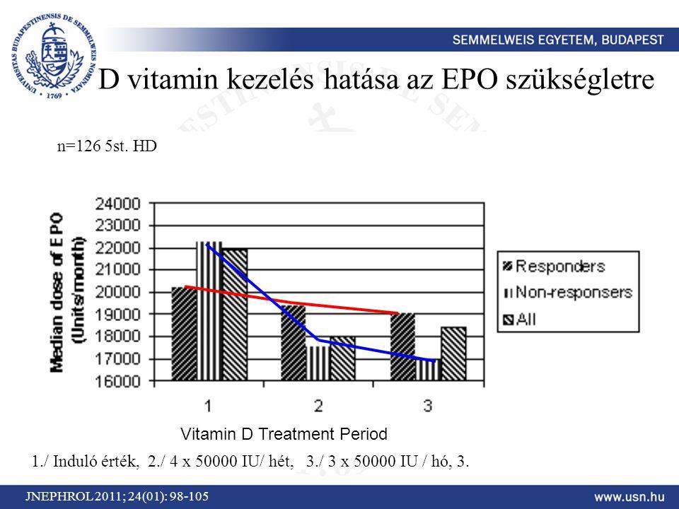 D vitamin kezelés hatása az EPO szükségletre Vitamin D Treatment Period JNEPHROL 2011; 24(01): 98-105 1./ Induló érték, 2./ 4 x 50000 IU/ hét, 3./ 3 x
