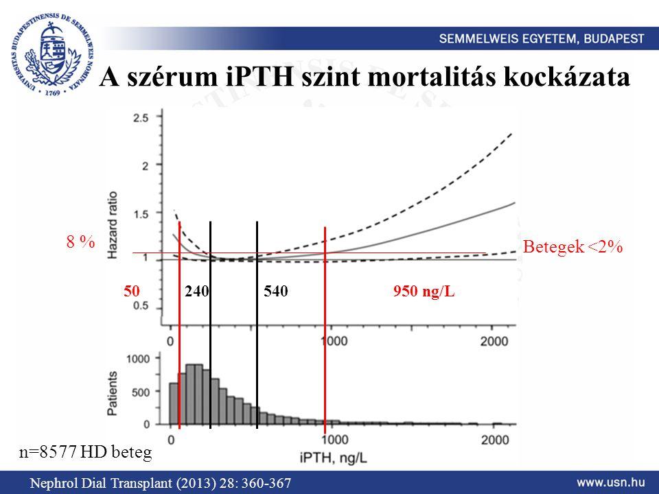 A szérum iPTH szint mortalitás kockázata Nephrol Dial Transplant (2013) 28: 360-367 50950 ng/L n=8577 HD beteg 240540 Betegek <2% 8 %